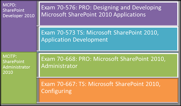 Microsoft SharePoint 2010 Certification Path
